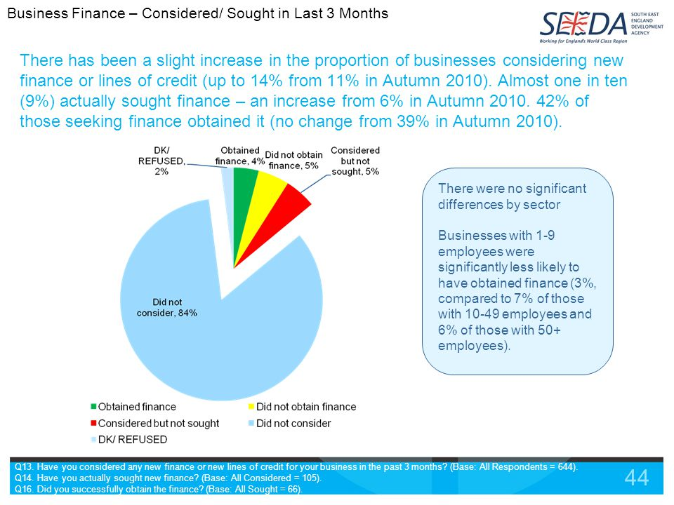 44 There has been a slight increase in the proportion of businesses considering new finance or lines of credit (up to 14% from 11% in Autumn 2010).