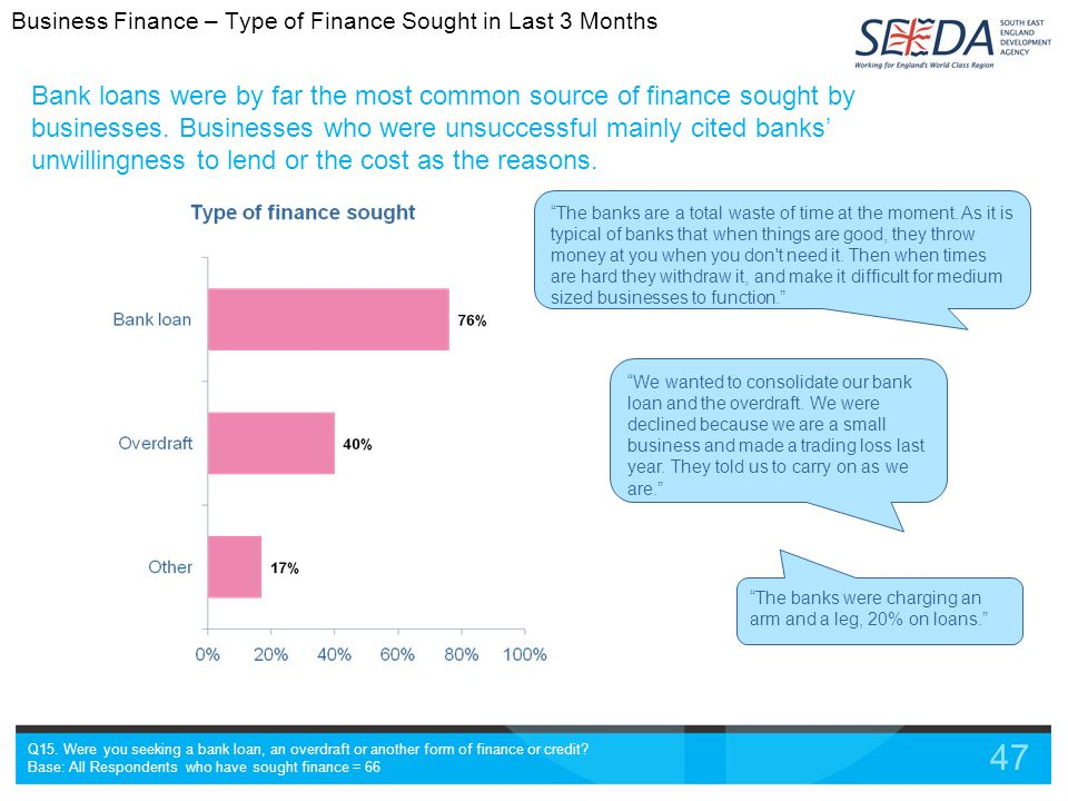 47 Bank loans were by far the most common source of finance sought by businesses.