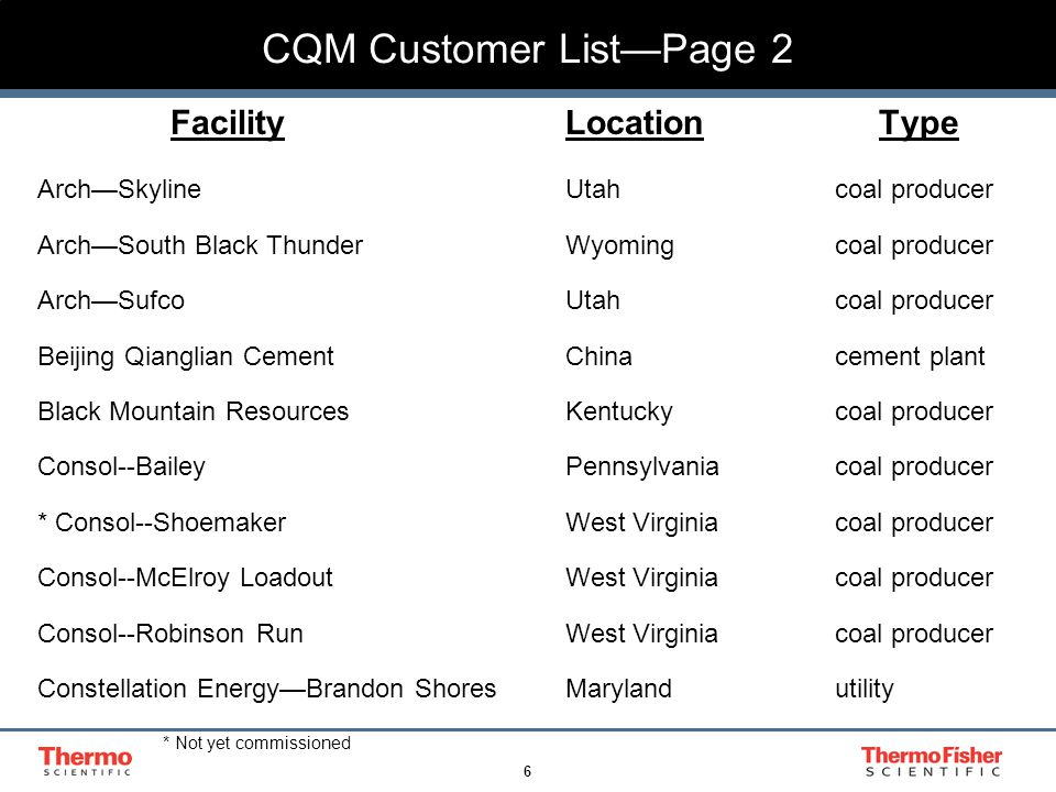 6 CQM Customer List—Page 2 FacilityLocation Type Arch—Skyline Utah coal producer Arch—South Black Thunder Wyoming coal producer Arch—Sufco Utah coal p