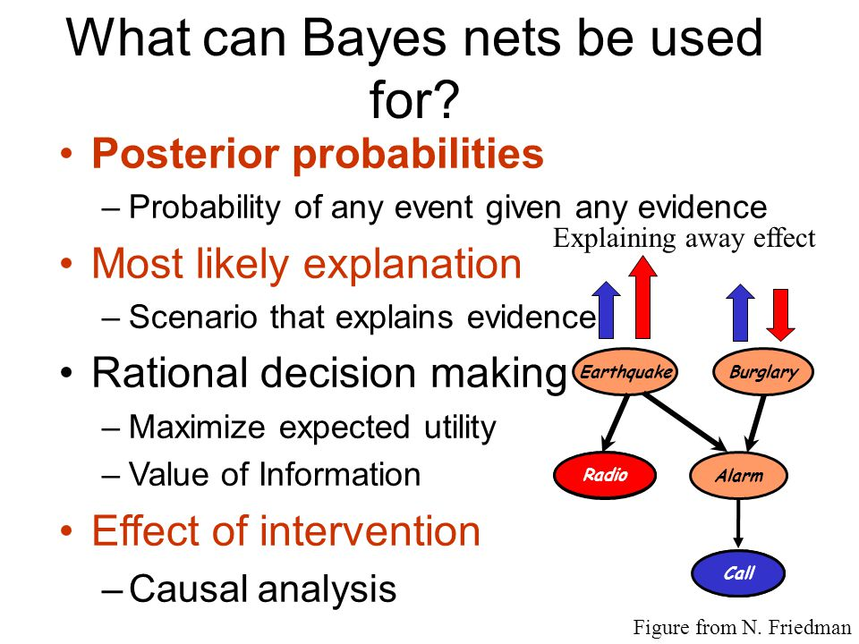 Why are Bayes nets useful? - Graph structure supports - Modular representation of knowledge - Local, distributed algorithms for inference and learning