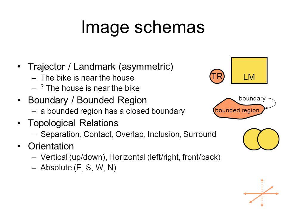 ECG Structures Schemas –image schemas, force-dynamic schemas, executing schemas, frames… Constructions –lexical, grammatical, morphological, gestural…