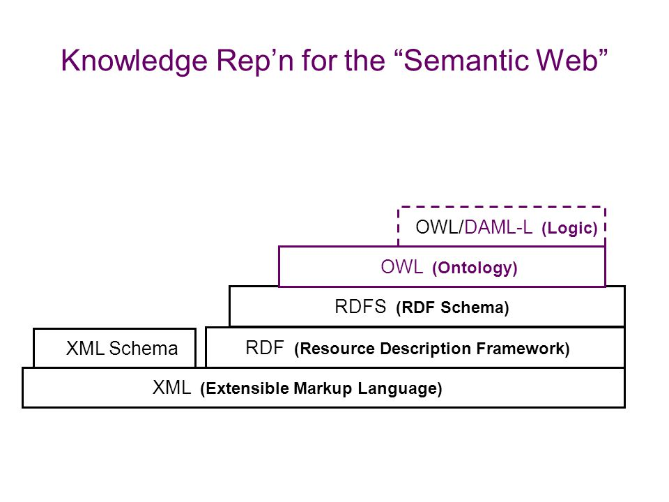Programmatic Access to the web Web-accessible programs and devices