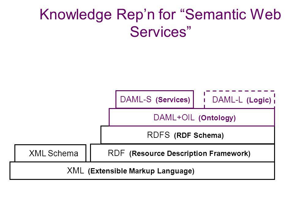 "Knowledge Rep'n for the ""Semantic Web"" XML Schema RDF (Resource Description Framework) RDFS (RDF Schema) OWL/DAML-L (Logic) OWL (Ontology) XML (Extens"