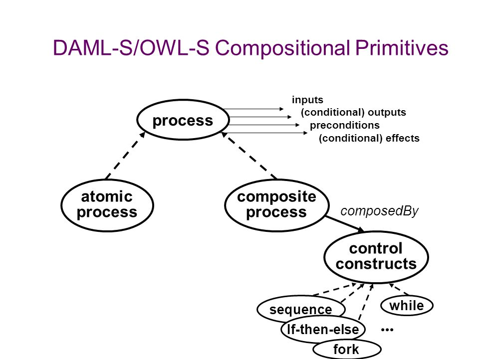 DAML-S: Semantic Markup for Web Services DAML-S: A DARPA Agent Markup Language for Services DAML+OIL ontology for Web services: well-defined semantics
