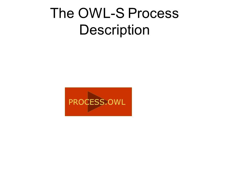 DAML-S/OWL-S Compositional Primitives process atomic process composite process inputs (conditional) outputs preconditions (conditional) effects contro