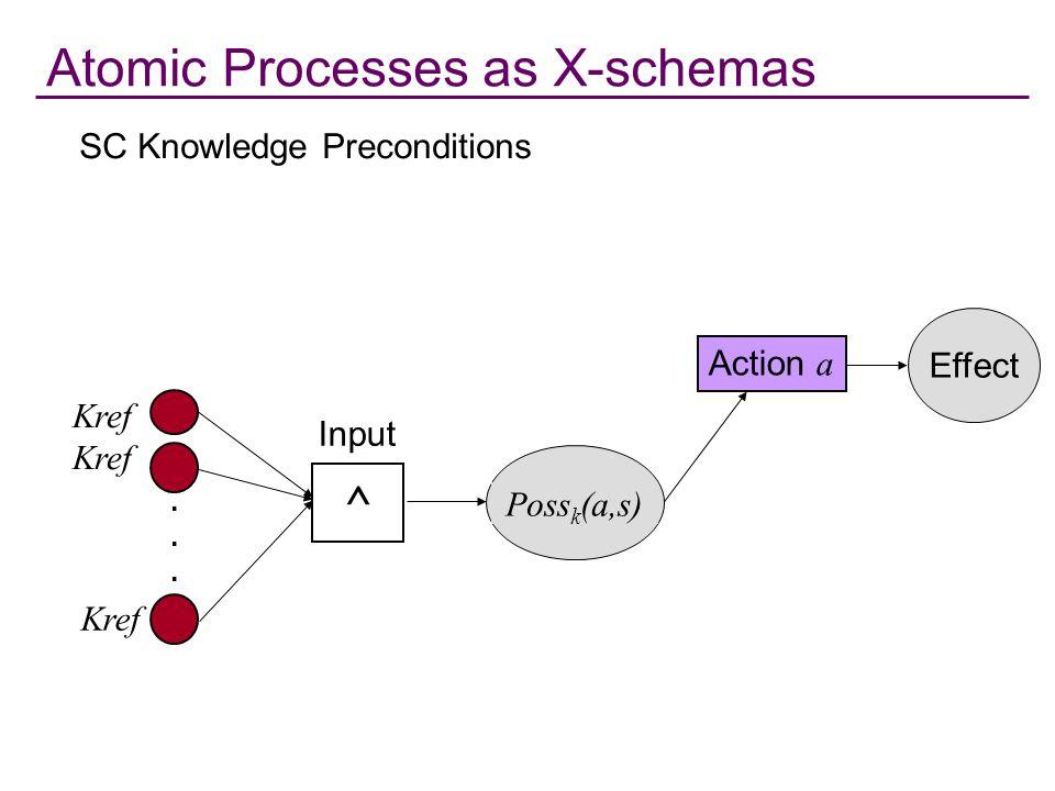 PROCESS.OWL The OWL-S Process Description