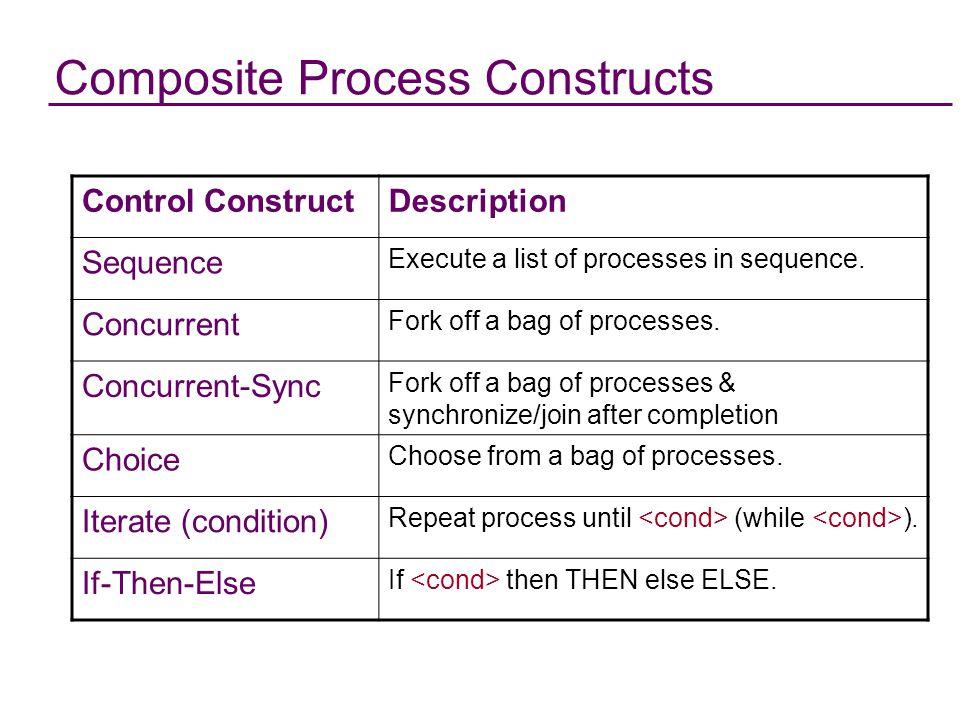 DAML-S Processes as X-schemas …and SC World Preconditions ^ Kref Input Poss k (a,s) Action a Effect...... ^  nn World Poss w (a,s)......