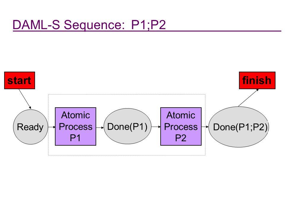 DAML-S Sequence: P1;P2 startfinish Done(P1;P2) Atomic Process P2 Done(P1) Atomic Process P1 Ready