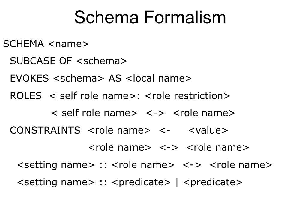 semantic schema Container roles: interior exterior portal boundary Representing image schemas Interior Exterior Boundary Portal Source Path Goal Traje