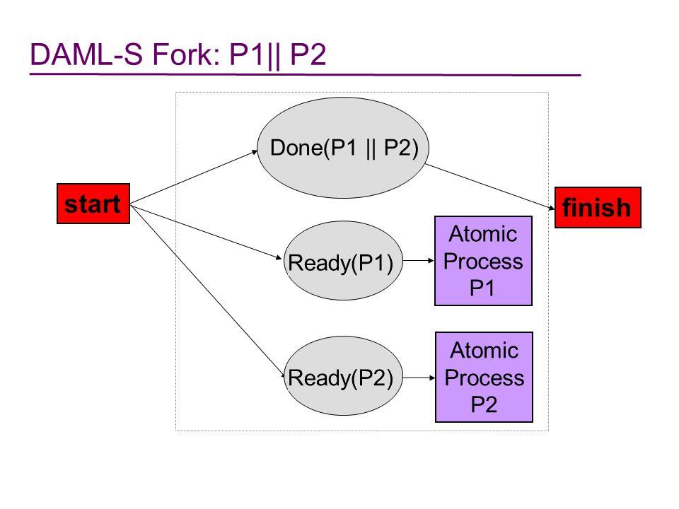 DAML-S Sequence START FINISH Atomic Process P1 Process P2 DONE(P1) DONE(P1;P2) READY