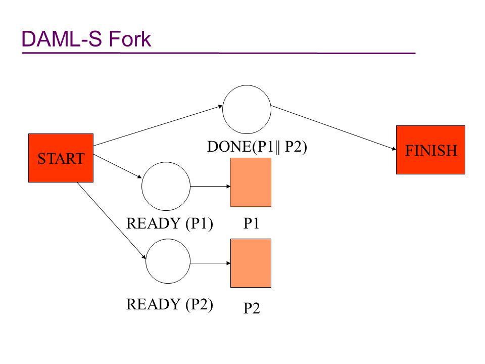 DAML-S Fork: P1|| P2 start finish Done(P1 || P2) Atomic Process P2 Ready(P1) Atomic Process P1 Ready(P2)