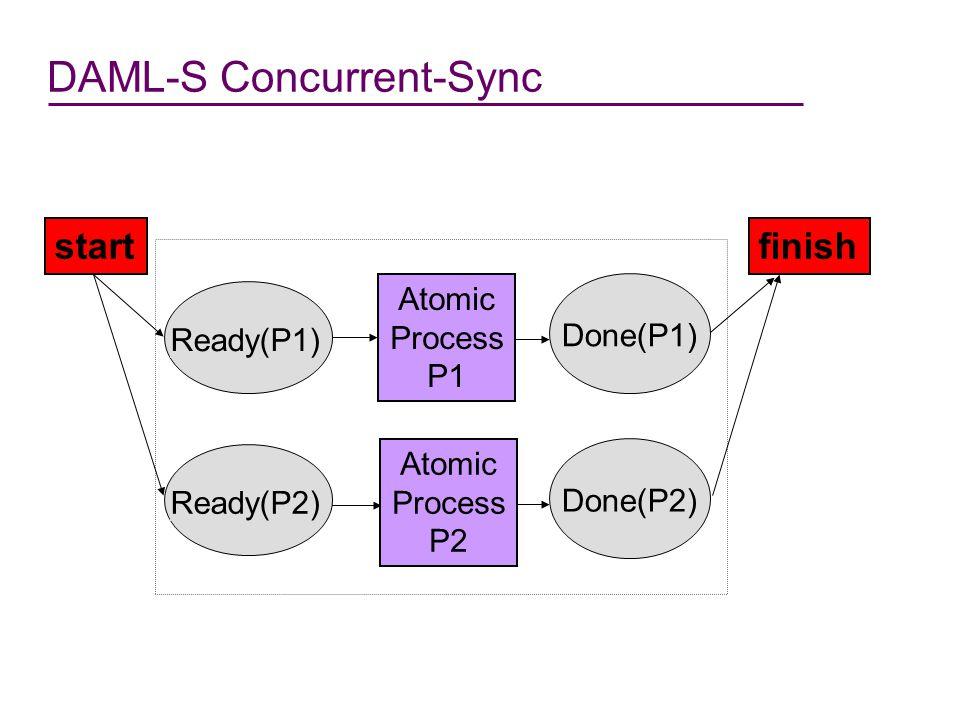 DAML-S Fork START FINISH P2 DONE(P1|| P2) READY (P1)P1 READY (P2)