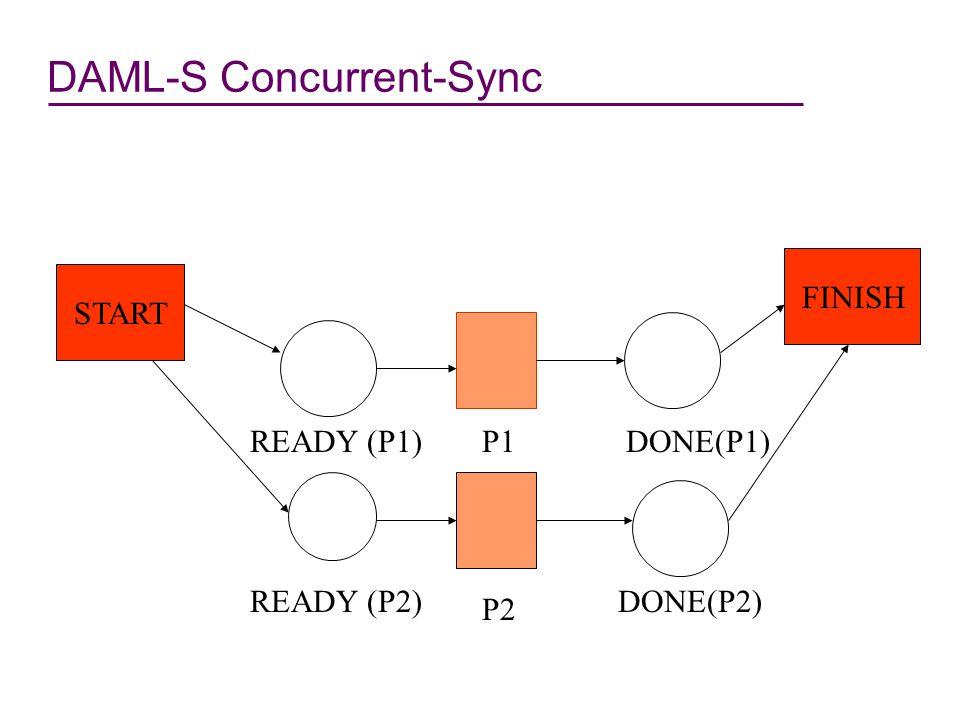 DAML-S Concurrent-Sync Done(P2) Done(P1) startfinish Atomic Process P2 Ready(P1) Atomic Process P1 Ready(P2)