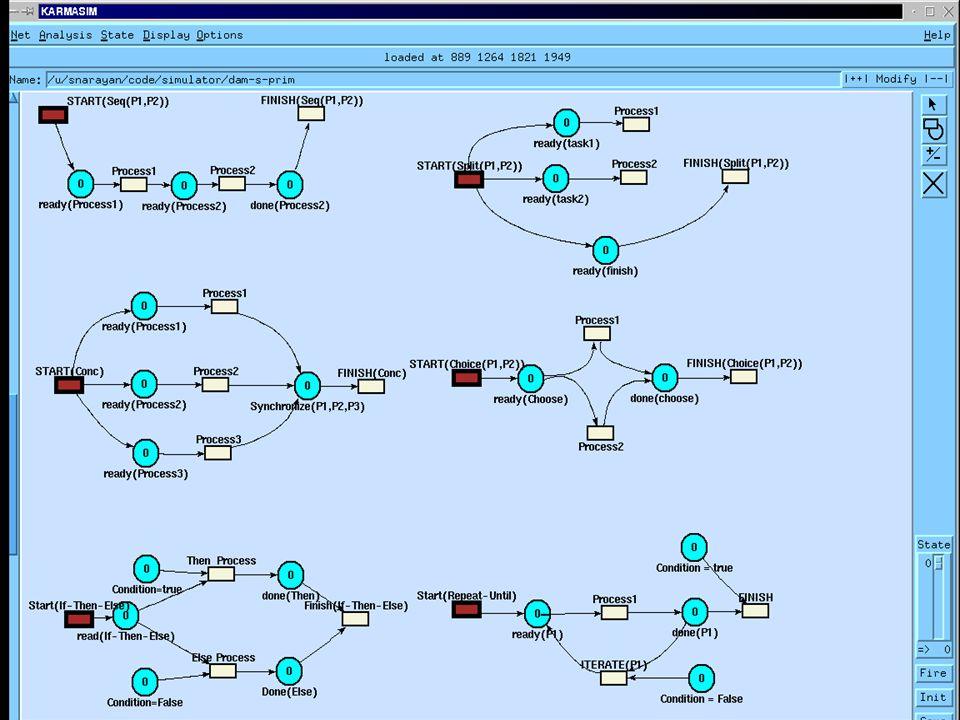 Implementation DAML-S translation to the modeling environment KarmaSIM [Narayanan, 97] (http://www.icsi.berkeley.edu/~snarayan) Basic Program: Input: