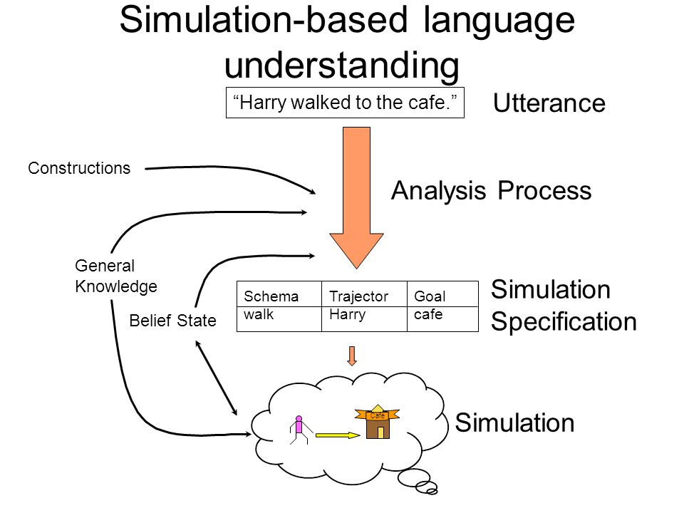 Language understanding via simulation Hypothesis: Linguistic input is converted into a mental simulation based on bodily grounded structures –Semantic