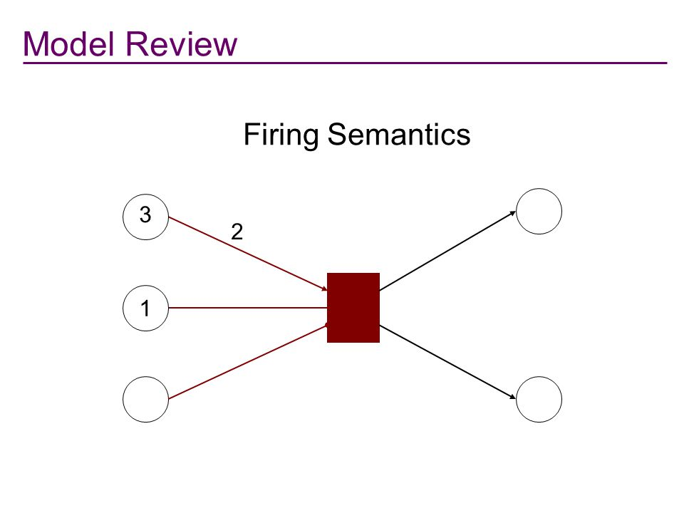 Model Review: Stochastic Nets 3 1 2 Basic Mechanism [1] Precondition arc Resource arc Inhibition arc [1] Firing function -- conjunctive -- logistic --