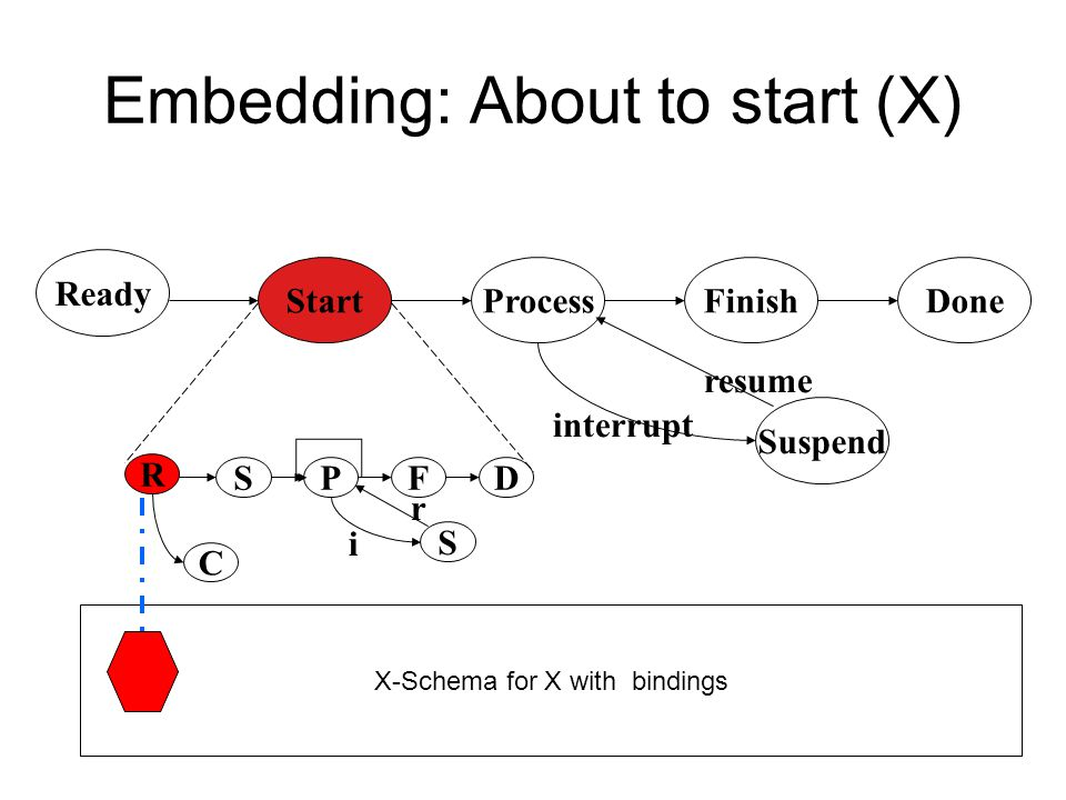 Phasal Aspect Maps to the Controller Ready DoneStartProcessFinish Suspend Cancel interruptresume Iterate Inceptive (start, begin) Iterative (repeat) C