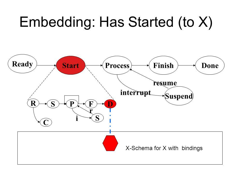 Embedding: About to start (X) Ready DoneStartProcessFinish Suspend interrupt resume R DSPF S C i r X-Schema for X with bindings