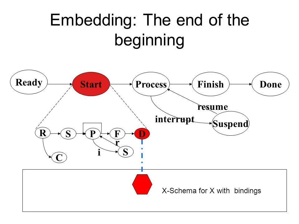 Embedding: Has Started (to X) Ready DoneStartProcessFinish Suspend interrupt resume R DSPF S C i r X-Schema for X with bindings