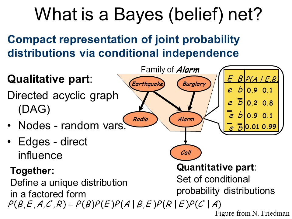 Uncertainty and domain representation Factorized Representation of Domain uses Dynamic Belief Nets (DBN's) –Probabilistic Semantics –Structured Repres