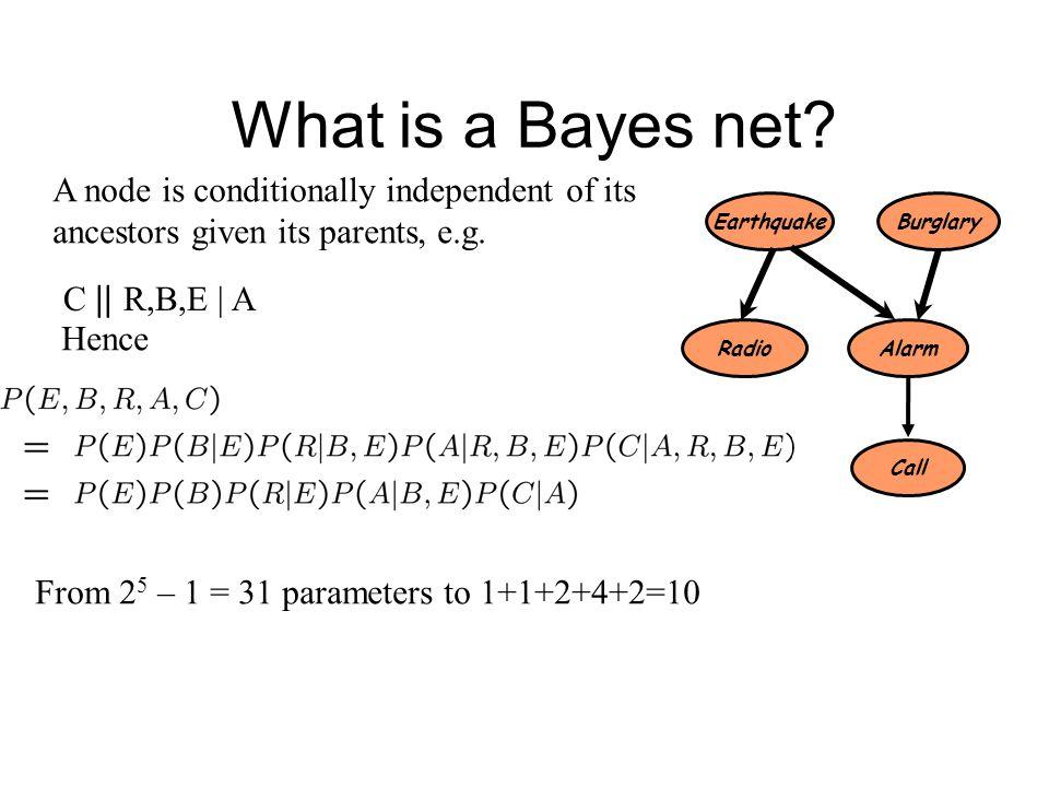 Qualitative part: Directed acyclic graph (DAG) Nodes - random vars. Edges - direct influence Quantitative part: Set of conditional probability distrib