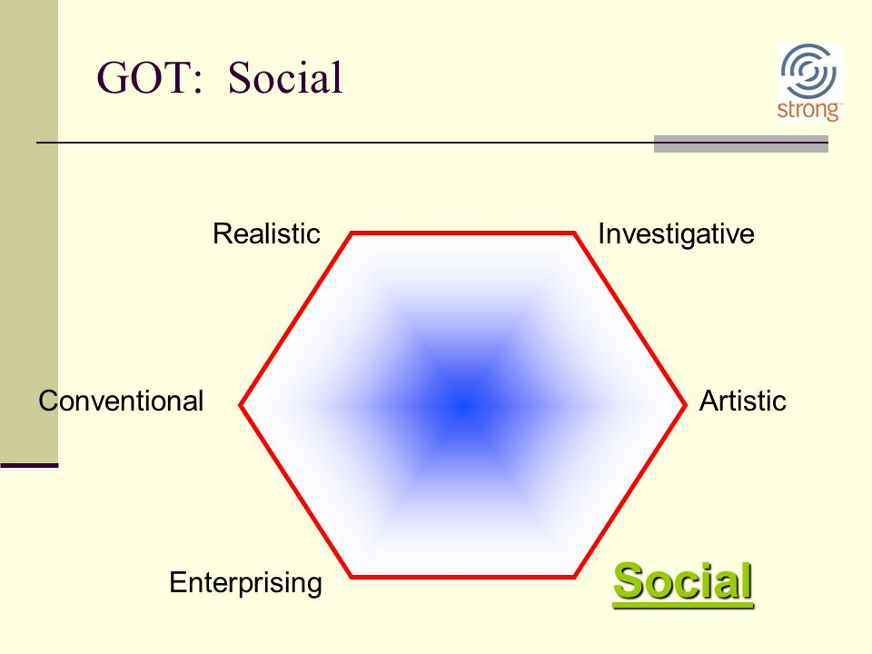 GOT: Social Investigative Enterprising Social ArtisticConventional Realistic