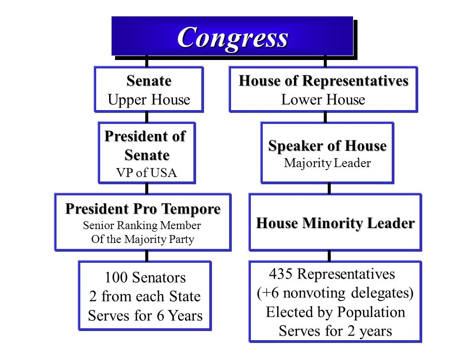 CongressCongressSenate Upper House House of Representatives Lower House President of Senate VP of USA President Pro Tempore Senior Ranking Member Of the Majority Party 435 Representatives (+6 nonvoting delegates) Elected by Population Serves for 2 years House Minority Leader Speaker of House Majority Leader 100 Senators 2 from each State Serves for 6 Years