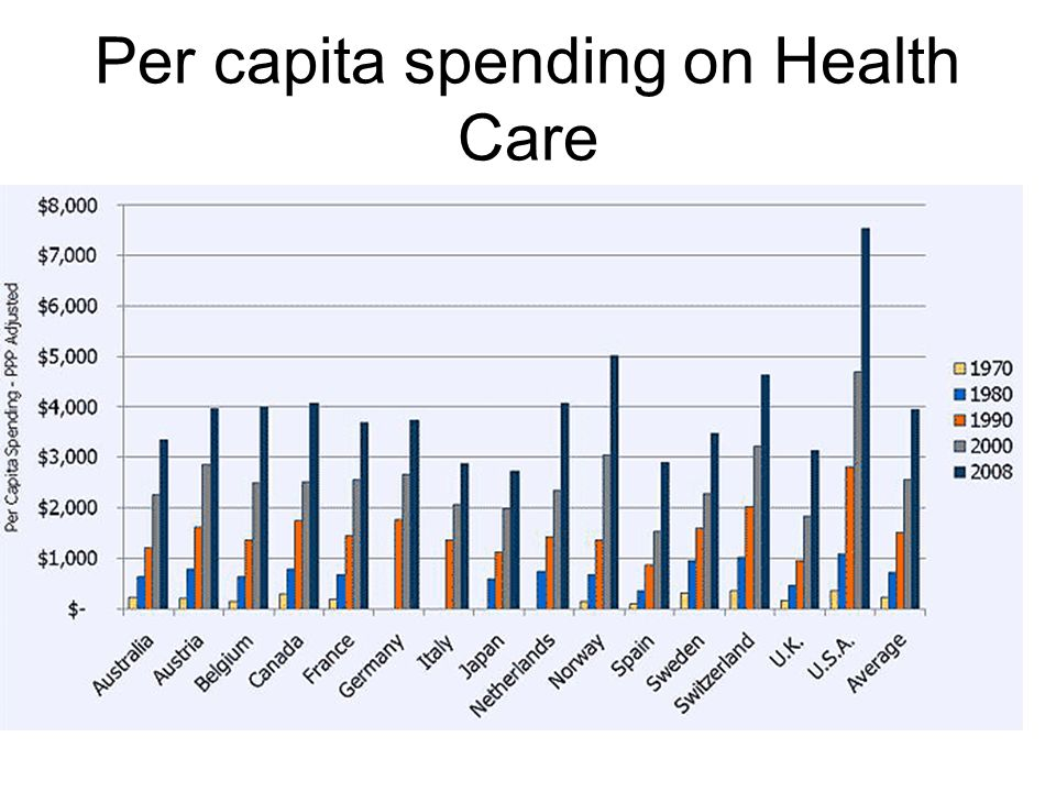 Per capita spending on Health Care