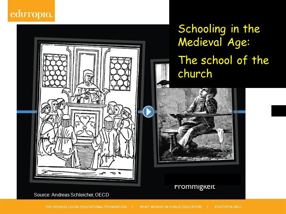 THE GEORGE LUCAS EDUCATIONAL FOUNDATION | WHAT WORKS IN PUBLIC EDUCATION | EDUTOPIA.ORG Schooling in the Medieval Age: The school of the church Source: Andreas Schleicher, OECD
