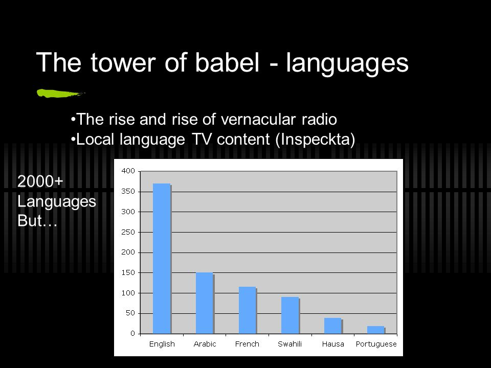 The tower of babel - languages The rise and rise of vernacular radio Local language TV content (Inspeckta) 2000+ Languages But…
