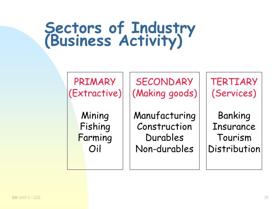 BM Unit 1 - LO19 Cycle of Business WANTS IDENTIFICATION PRODUCTION CONSUMPTION WANTS