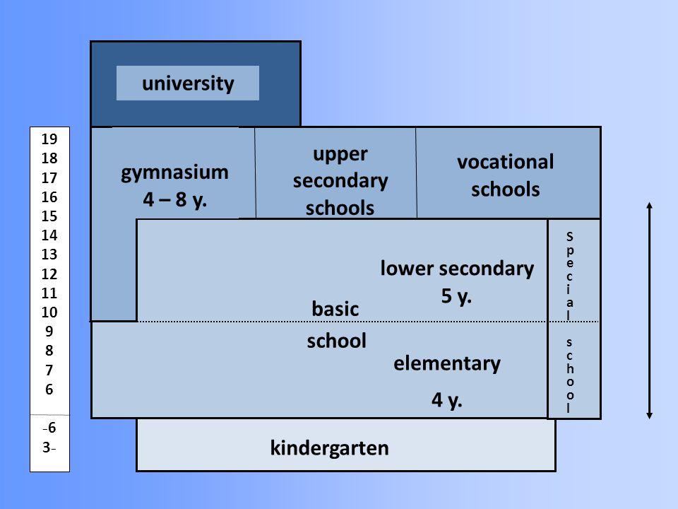 19 18 17 16 15 14 13 12 11 10 9 8 7 6 - 6 3 - kindergarten university basic elementary 4 y. lower secondary 5 y. school upper secondary schools vocati