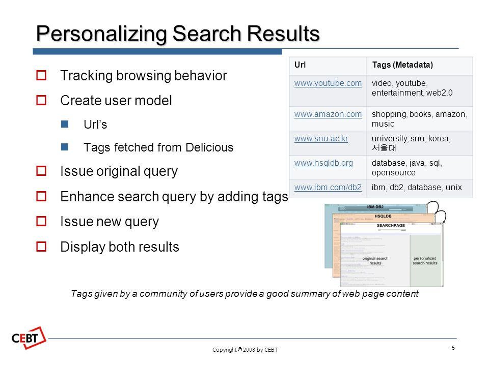 Copyright  2008 by CEBT Personalizing Search Results  Tracking browsing behavior  Create user model Url's Tags fetched from Delicious  Issue original query  Enhance search query by adding tags  Issue new query  Display both results Tags given by a community of users provide a good summary of web page content 5 UrlTags (Metadata) www.youtube.comvideo, youtube, entertainment, web2.0 www.amazon.comshopping, books, amazon, music www.snu.ac.kruniversity, snu, korea, 서울대 www.hsqldb.orgdatabase, java, sql, opensource www.ibm.com/db2ibm, db2, database, unix