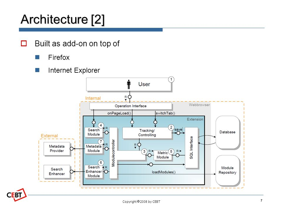 Copyright  2008 by CEBT Architecture [2]  Built as add-on on top of Firefox Internet Explorer 7