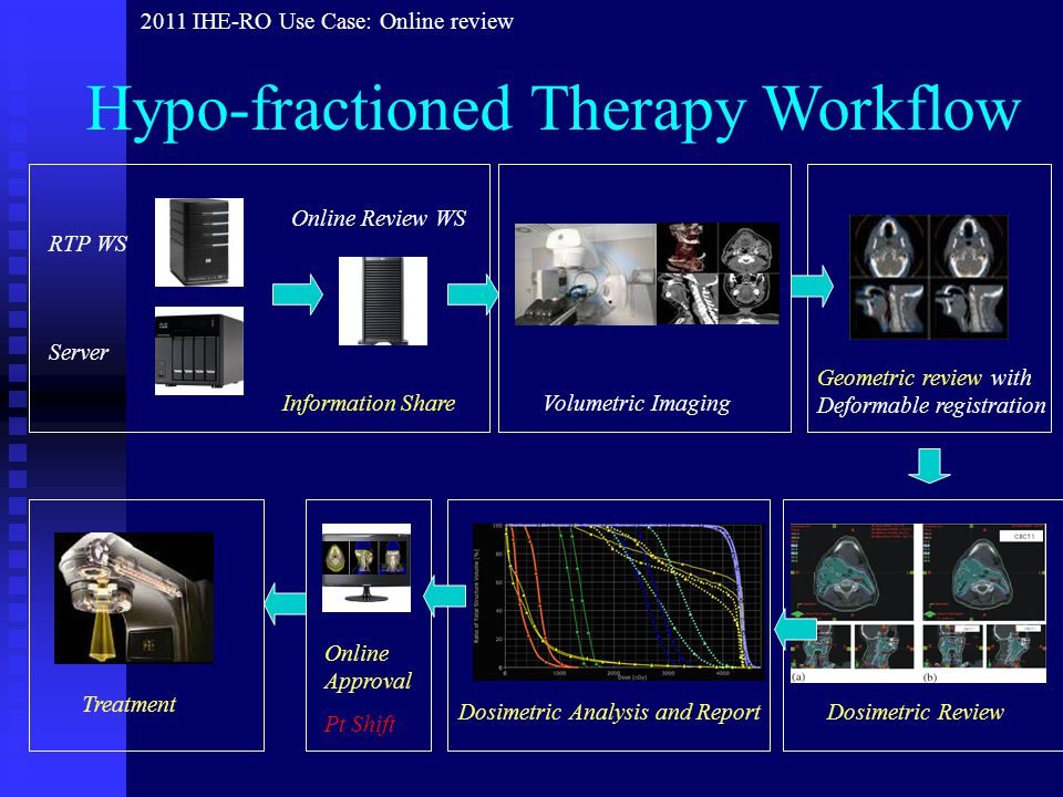 Fractionated Therapy Workflow Patient positioned KV – DRR Match CBCT – planCT Pt Shift 1 ST FRACTION 2-n th FRACTION * Option if KV-DRR match did not reproduce shift required for soft tissue match 2011 IHE-RO Use Case: Online review Set 2D refKV Treatment Patient positionedKV – refKV* Match Treatment Online Approval