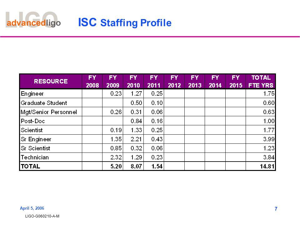 LIGO-G060210-A-M April 5, 2006 7 ISC Staffing Profile