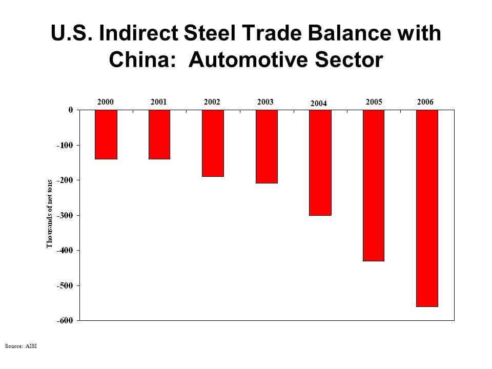 U.S. Indirect Steel Trade Balance with China: Automotive Sector Source: AISI 2001 2002 2003 2004 2005 2006 2000