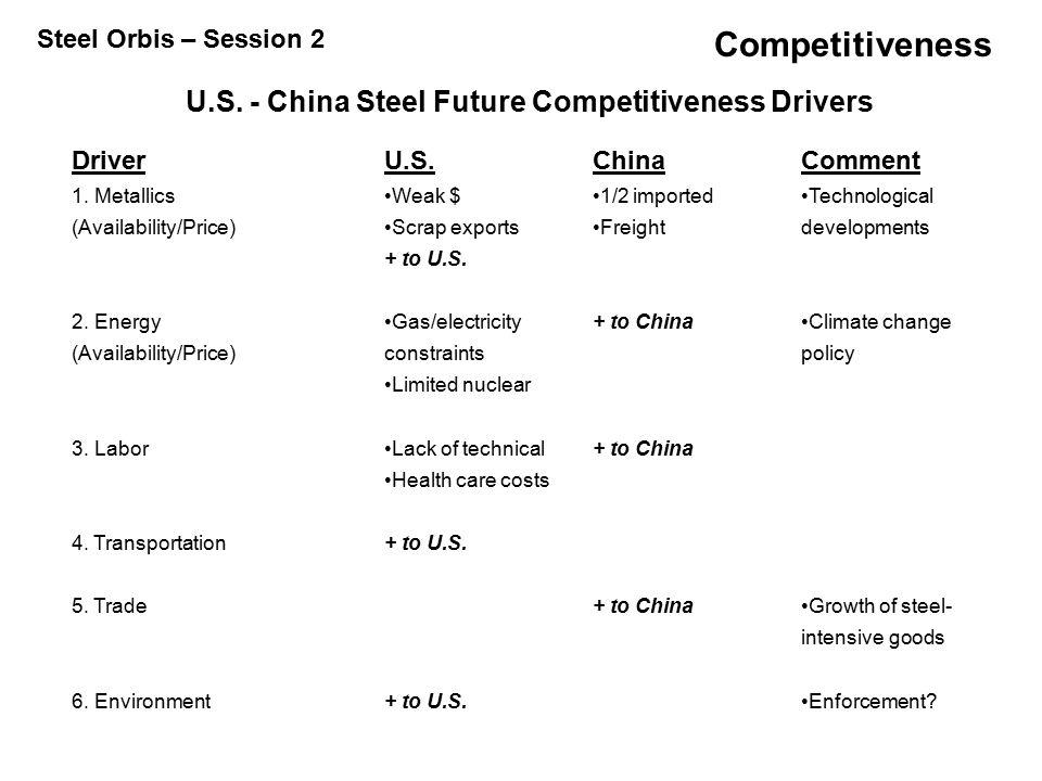 Competitiveness U.S. - China Steel Future Competitiveness Drivers DriverU.S.ChinaComment 1.
