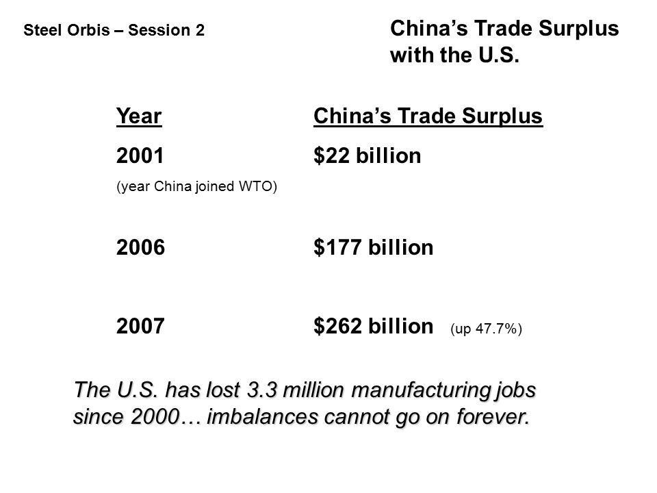 Steel Orbis – Session 2 China's Trade Surplus with the U.S. YearChina's Trade Surplus 2001$22 billion (year China joined WTO) 2006$177 billion 2007$26