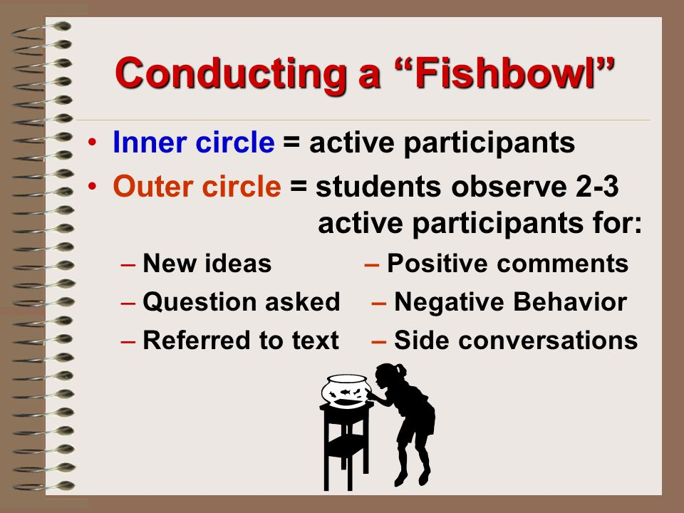 Conducting a Fishbowl Inner circle = active participants Outer circle = students observe 2-3 active participants for: – –New ideas– Positive comments – –Question asked – Negative Behavior – –Referred to text – Side conversations