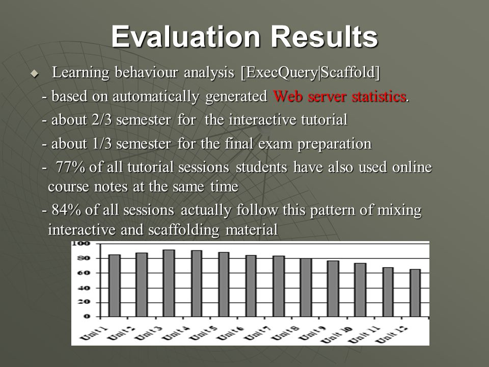 Evaluation Results  Learning behaviour analysis [ExecQuery|Scaffold] - based on automatically generated Web server statistics.