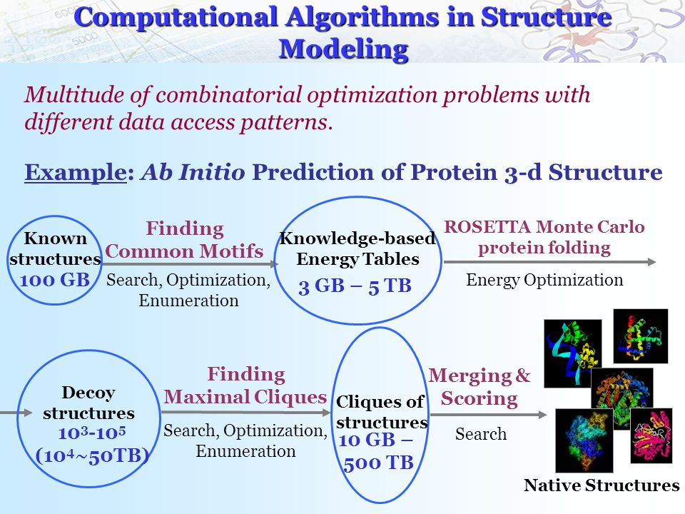 Computational Algorithms in Structure Modeling Multitude of combinatorial optimization problems with different data access patterns.