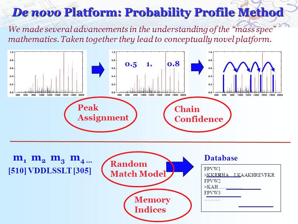 De novo Platform: Probability Profile Method [510] VDDLSSLT [305] FPVW1 >KKRRHA…LKAAKHREVFKR FPVW2 >KAH….………..