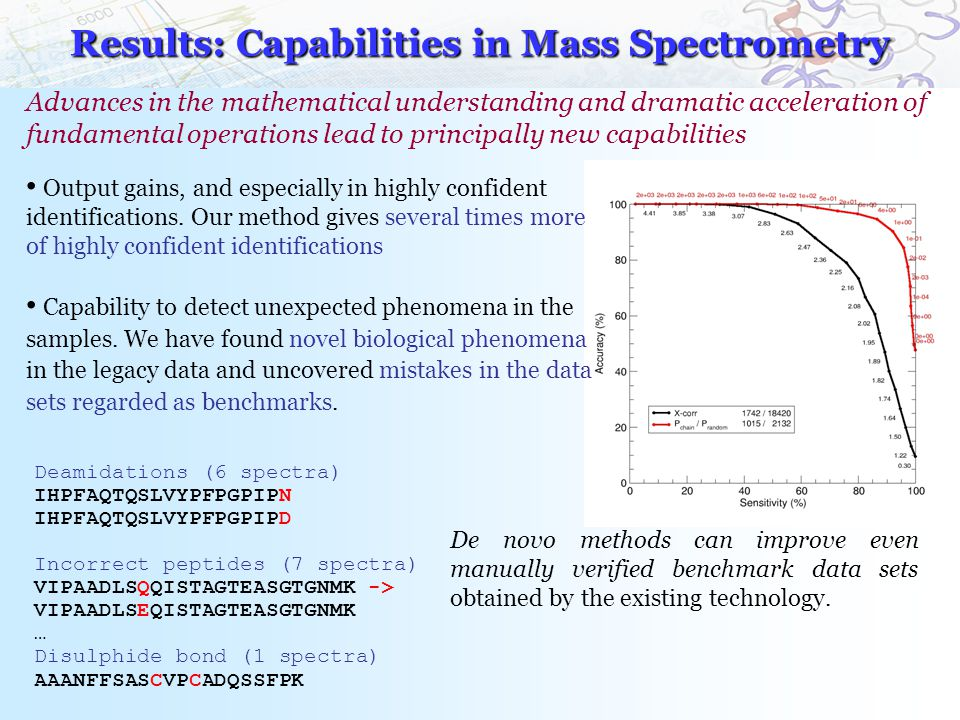 Results: Capabilities in Mass Spectrometry Advances in the mathematical understanding and dramatic acceleration of fundamental operations lead to principally new capabilities Output gains, and especially in highly confident identifications.