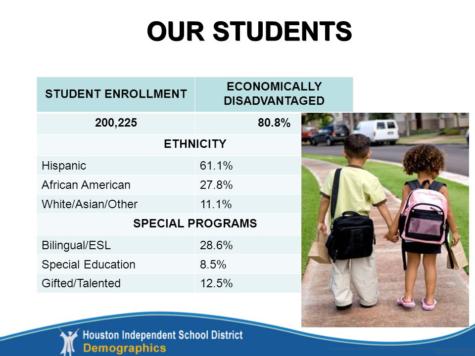 OUR STUDENTS STUDENT ENROLLMENT ECONOMICALLY DISADVANTAGED 200,22580.8% ETHNICITY Hispanic61.1% African American27.8% White/Asian/Other11.1% SPECIAL PROGRAMS Bilingual/ESL28.6% Special Education8.5% Gifted/Talented12.5%