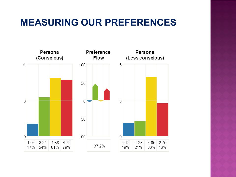 MEASURING OUR PREFERENCES Persona (Conscious) 1.04 17% 3.24 54% 4.88 81% 4.72 79% 37.2% 3 0 Persona (Less conscious) 1.12 19% 1.28 21% 4.96 83% 2.76 46% 6 3 0 Preference Flow 100 0 50 6