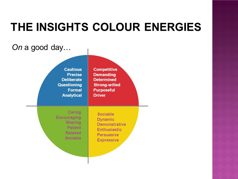 THE INSIGHTS COLOUR ENERGIES Competitive Demanding Determined Strong-willed Purposeful Driver Sociable Dynamic Demonstrative Enthusiastic Persuasive Expressive Caring Encouraging Sharing Patient Relaxed Amiable Cautious Precise Deliberate Questioning Formal Analytical On a good day…