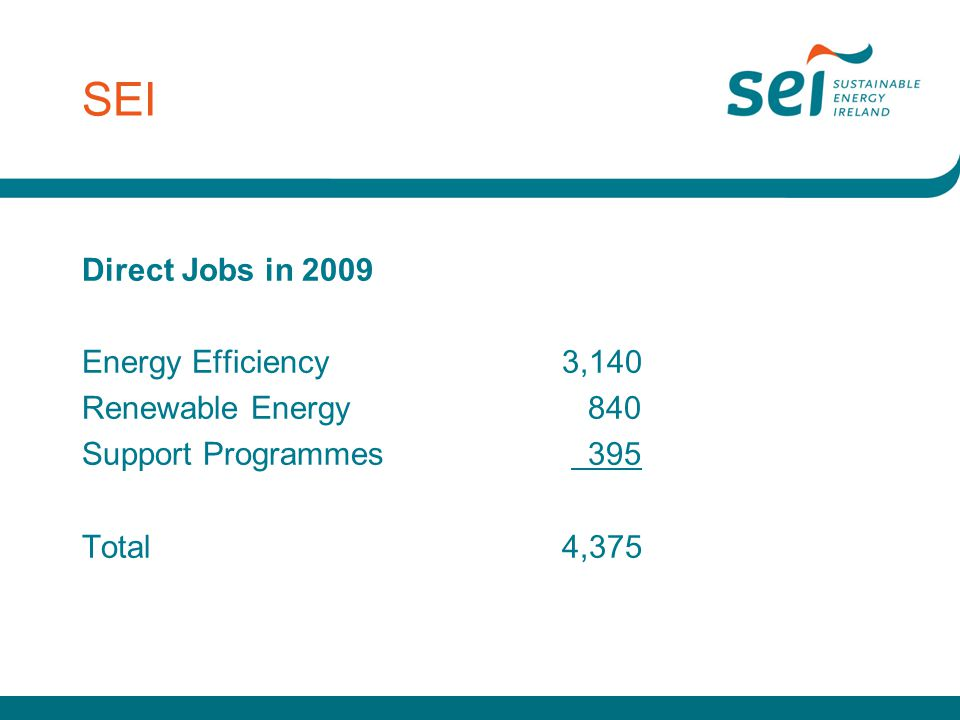 SEI Direct Jobs in 2009 Energy Efficiency3,140 Renewable Energy 840 Support Programmes 395 Total4,375