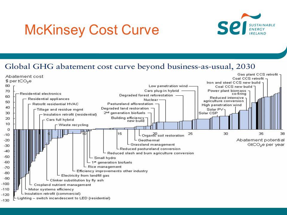 McKinsey Cost Curve