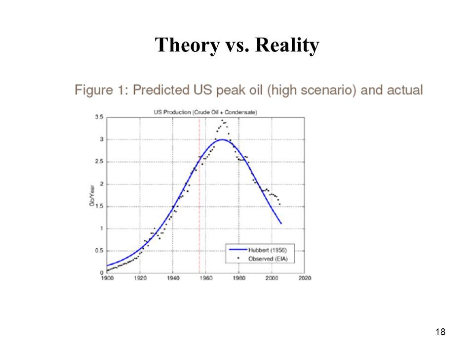 18 Theory vs. Reality